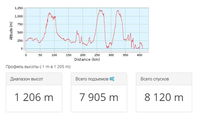 2018-03-20 22_45_12-Тропа для горного велосипеда Сімферополь _ Крым 2009.09 — общий _ GPSies