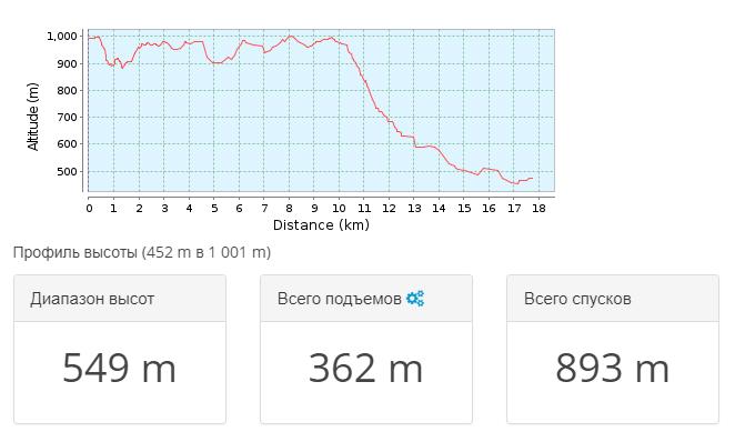 2018-03-21 11_57_46-Тропа для горного велосипеда Привільне _ Крым 2009.09 — день 3 _ GPSies