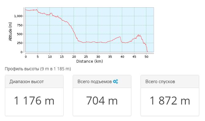 2018-03-25 22_48_52-Тропа для горного велосипеда _ Крым 2009.09 — день 9 _ GPSies