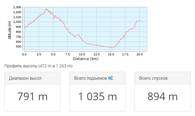 2018-03-27 10_51_36-Тропа для горного велосипеда Алушта _ Крым 2010.05 — день 3 _ GPSies