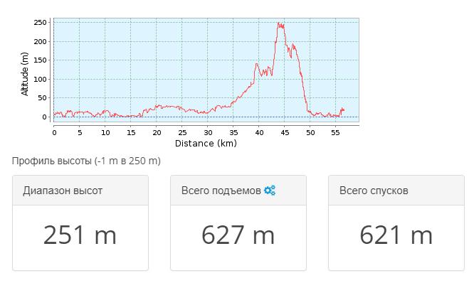 2018-02-28 14_02_54-Тропа для горного велосипеда _ Абхазия 2016.01 — День 5 _ GPSies