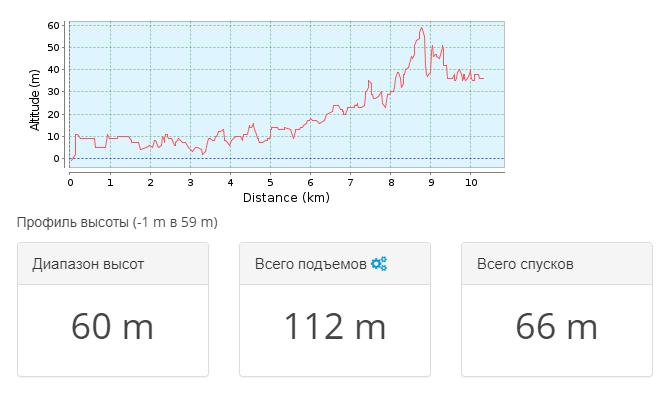 2018-02-28 10_23_47-Тропа для горного велосипеда _ Абхазия 2016.01 — День 2 _ GPSies