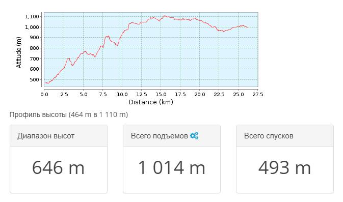 2018-03-20 22_02_28-Тропа для горного велосипеда Білогірський район _ Крым 2009…. _ GPSies