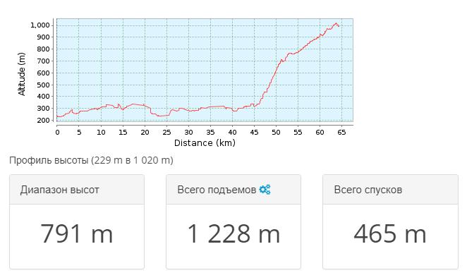 2018-03-27 09_45_10-Тропа для горного велосипеда Сімферополь _ Крым 2010.05 — де… _ GPSies