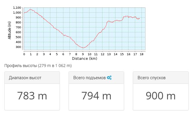 2018-03-27 10_08_37-Тропа для горного велосипеда Привільне _ Крым 2010.05 — день 2 _ GPSies