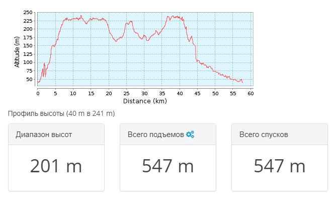2018-05-07 21_21_10-Тропа для горного велосипеда Хмелевской _ Дон 2018.05 — день 4 _ GPSies