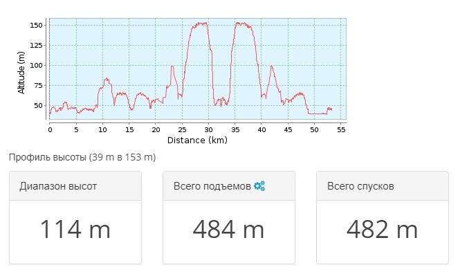 2018-05-07 21_23_47-Тропа для горного велосипеда Шохинский _ Дон 2018.05 — день 5 _ GPSies