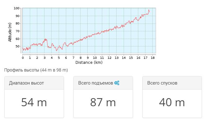 2018-05-07 21_25_36-Тропа для горного велосипеда Новогригорьевская _ Дон 2018.05… _ GPSies