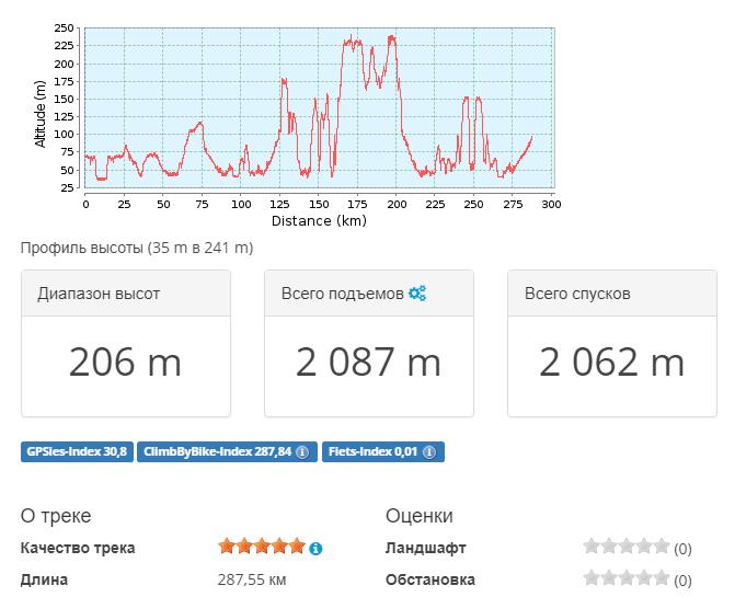 2018-05-14 22_24_10-Тропа для горного велосипеда Качалино _ Дон 2018.05 — общий _ GPSies