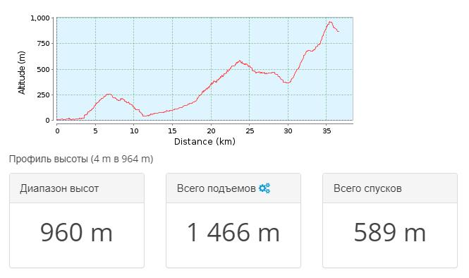 2018-05-24 11_50_28-Тропа для горного велосипеда _ Крым 2011.09 — день 3 _ GPSies