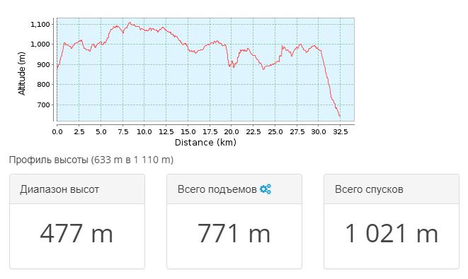 2018-05-24 11_50_46-Тропа для горного велосипеда Криничненское сельское поселени… _ GPSies