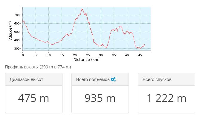 2018-05-24 11_51_11-Тропа для горного велосипеда Привільне _ Крым 2011.09 — день 5 _ GPSies