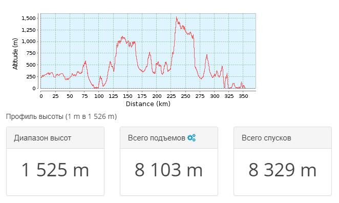 2018-05-24 11_53_13-Тропа для горного велосипеда Сімферополь _ Крым 2011.09 — общий _ GPSies