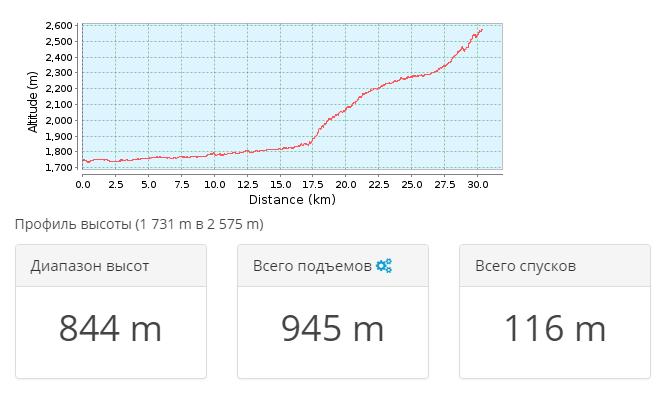 2018-09-29 12_04_56-Тропа для горного велосипеда _ Грузия 2018.09 — день 2 _ GPSies — Vivaldi
