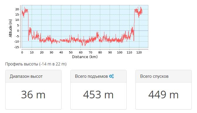 2019-04-23 20_20_54-Тропа для горного велосипеда Средняя Ахтуба _ Волга-122 _ GPSies — Vivaldi