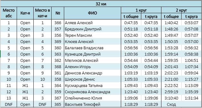 Протоколы Царицынская верста 2019 — Open и Ж1